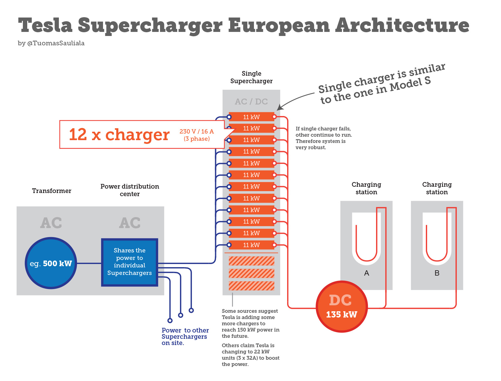 supercharger-site-TuomasSauliala